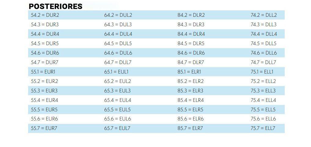 Tabla de equivalencia coronas metalicas y el resto de marcas